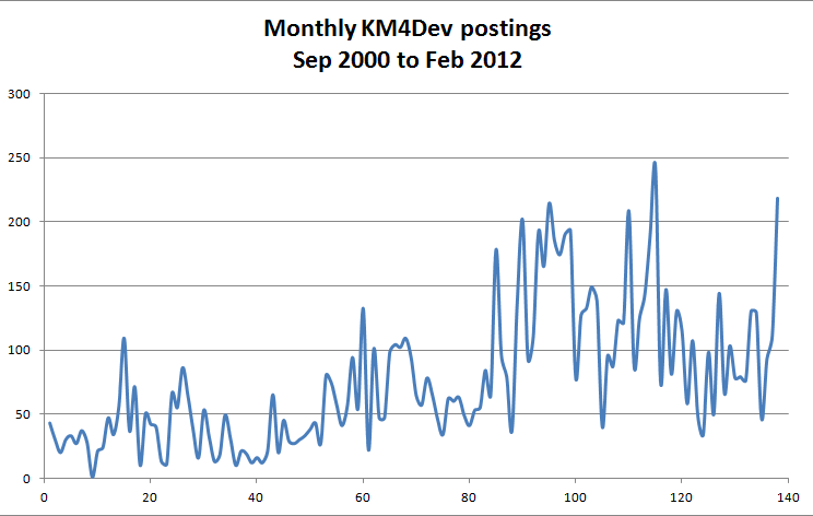 monthly-km4dev-dgroups-posting-sep2000-to-feb2012