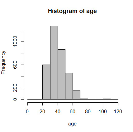 Fig-5-age-histogram