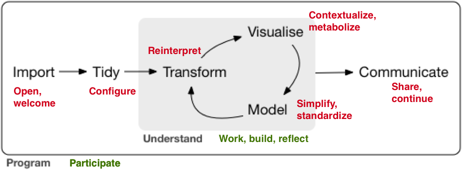 Hadley Wickham's model applied to the R Organism
